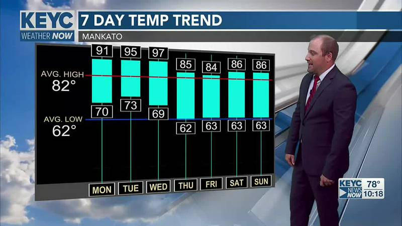Temps heat up for next week.
