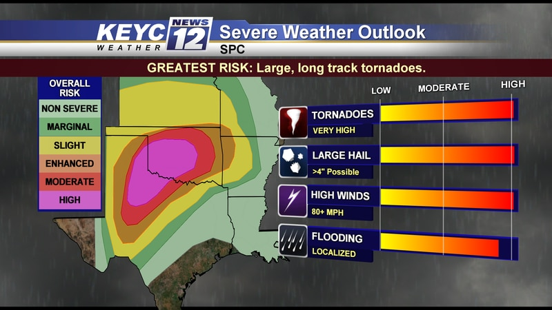 Max out levels for all severe weather types today across OK/TX.