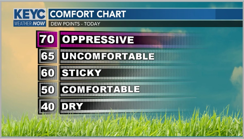 Dew points will be in the uncomfortable to oppressive stage over the next several days.