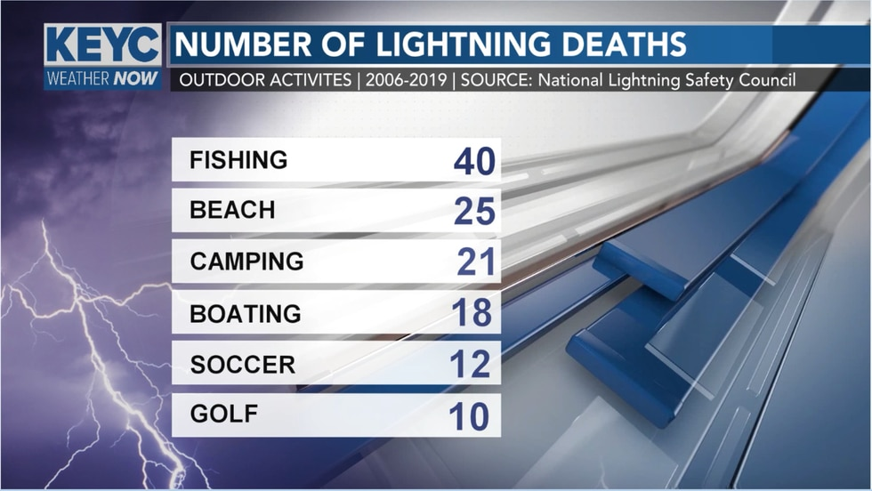 Fishing is the leading outdoor activity associated with lighting deaths with golf being on the...