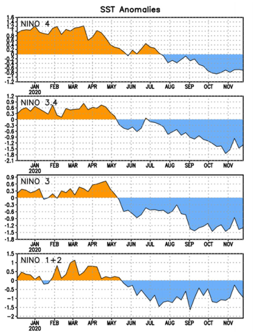 Sea surface temperature change from the start of 2020 to current. Notice that temperatures have...