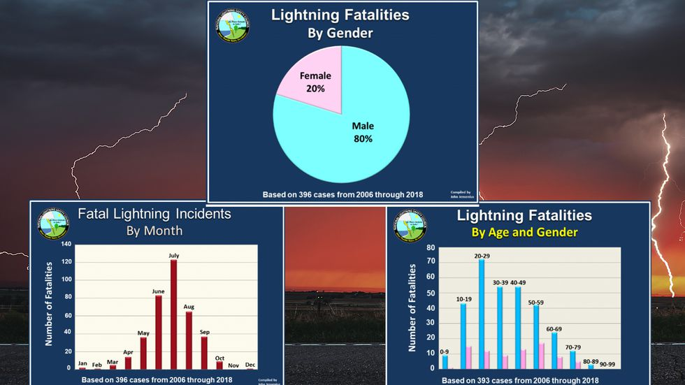 Lightning statistics related to deaths based on gender, age, and month of year. (Source...