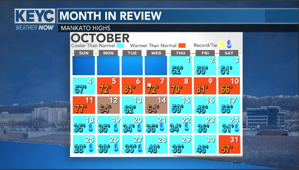 Most the month was below average with multiply days with record low maximum temperatures.