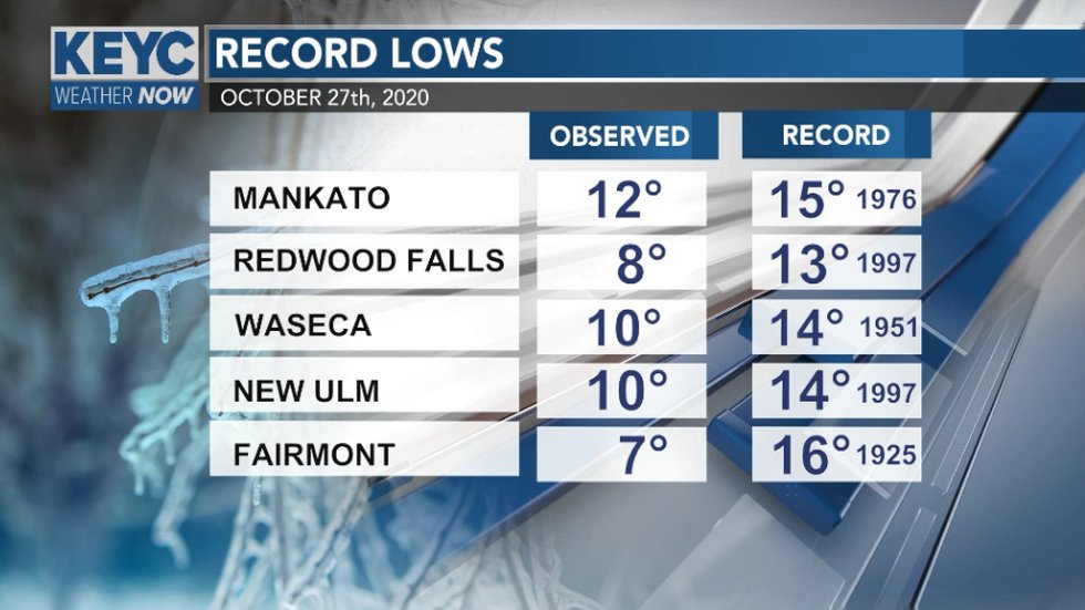 New record lows were set on October 27th, 2020 across southern Minnesota.