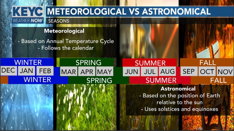 Meteorological seasons are based on the annual temperature cycle while the astronomical seasons...