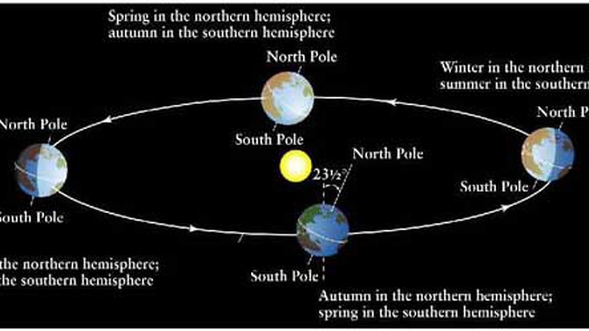 Seasons are caused by the tilt of Earth's axis.