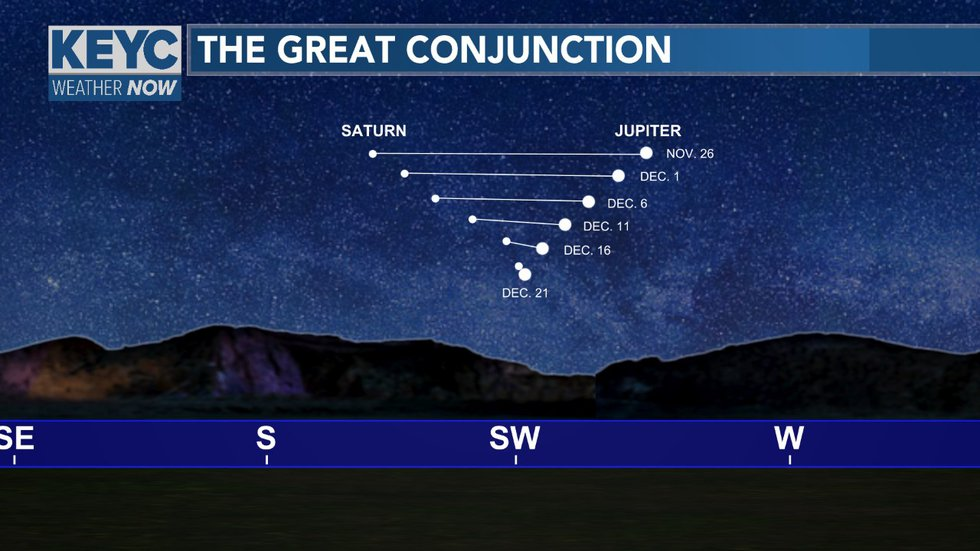 The planets Jupiter and Saturn will be the closes they have been in 400 years and will be the...