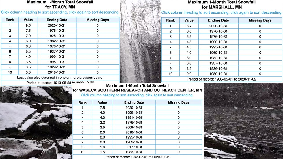 New record snowfall totals have been recorded across parts of Minnesota. This includes Tracy,...