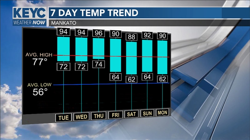 Well above average continues over the next several days as consecutive days in the 90's looks...