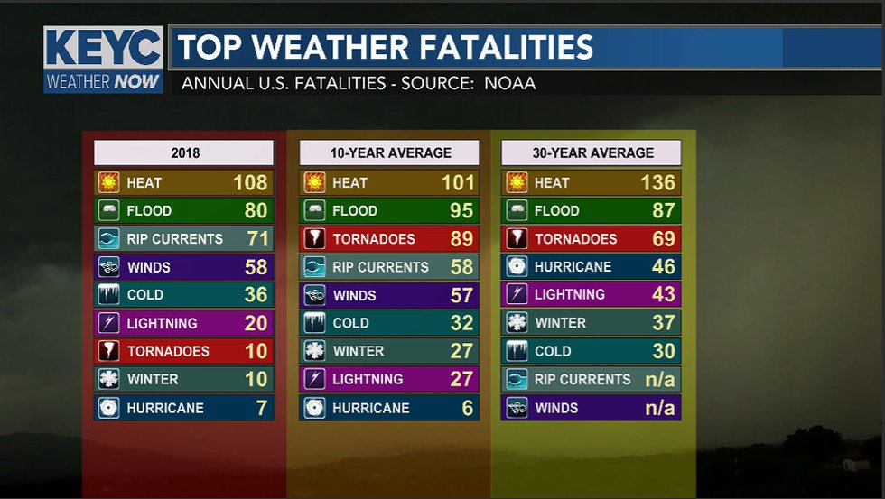 Heat tops the charts of leading cause of weather deaths.